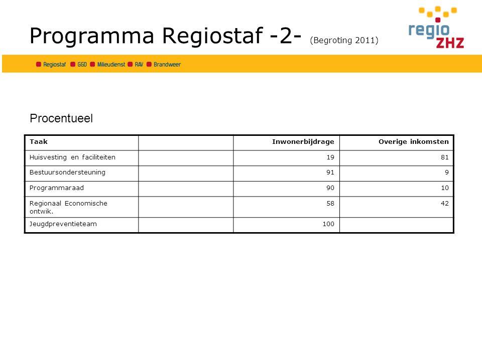Programma Regiostaf -2- (Begroting 2011) TaakInwonerbijdrageOverige inkomsten Huisvesting en faciliteiten1981 Bestuursondersteuning919 Programmaraad9010 Regionaal Economische ontwik.