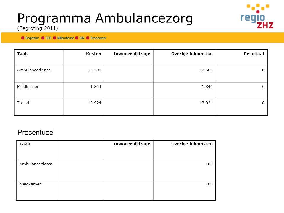 Programma Ambulancezorg (Begroting 2011) TaakKostenInwonerbijdrageOverige inkomstenResultaat Ambulancedienst12.580 0 Meldkamer1.344 0 Totaal13.924 0 Procentueel TaakInwonerbijdrageOverige inkomsten Ambulancedienst100 Meldkamer100