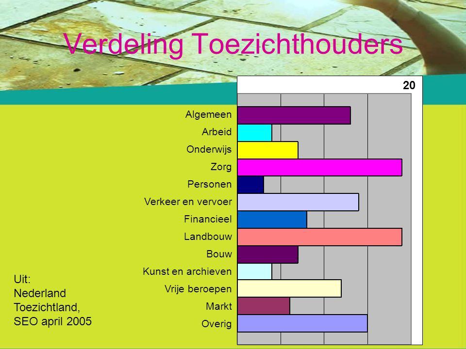 Verdeling Toezichthouders Algemeen Arbeid Onderwijs Zorg Personen Verkeer en vervoer Financieel Landbouw Bouw Kunst en archieven Vrije beroepen Markt Overig 20 Uit: Nederland Toezichtland, SEO april 2005
