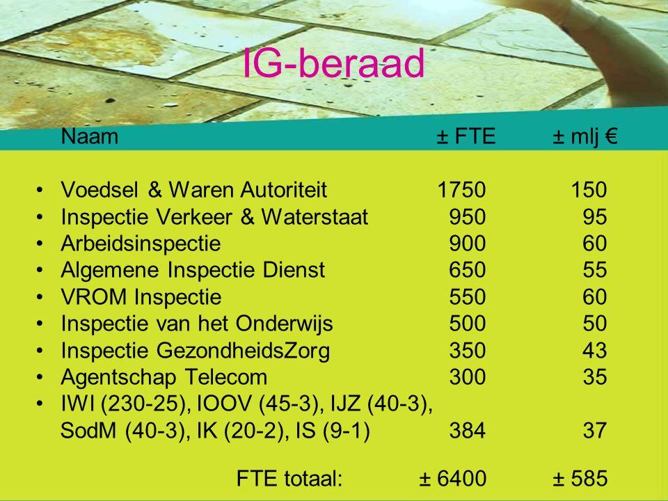 IG-beraad Naam± FTE ± mlj € Voedsel & Waren Autoriteit1750150 Inspectie Verkeer & Waterstaat 950 95 Arbeidsinspectie 900 60 Algemene Inspectie Dienst 650 55 VROM Inspectie 550 60 Inspectie van het Onderwijs 500 50 Inspectie GezondheidsZorg 350 43 Agentschap Telecom 300 35 IWI (230-25), IOOV (45-3), IJZ (40-3), SodM (40-3), IK (20-2), IS (9-1) 384 37 FTE totaal: ± 6400 ± 585