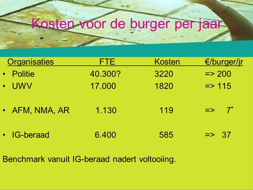 Kosten voor de burger per jaar Organisaties FTEKosten€/burger/jr Politie 40.300.