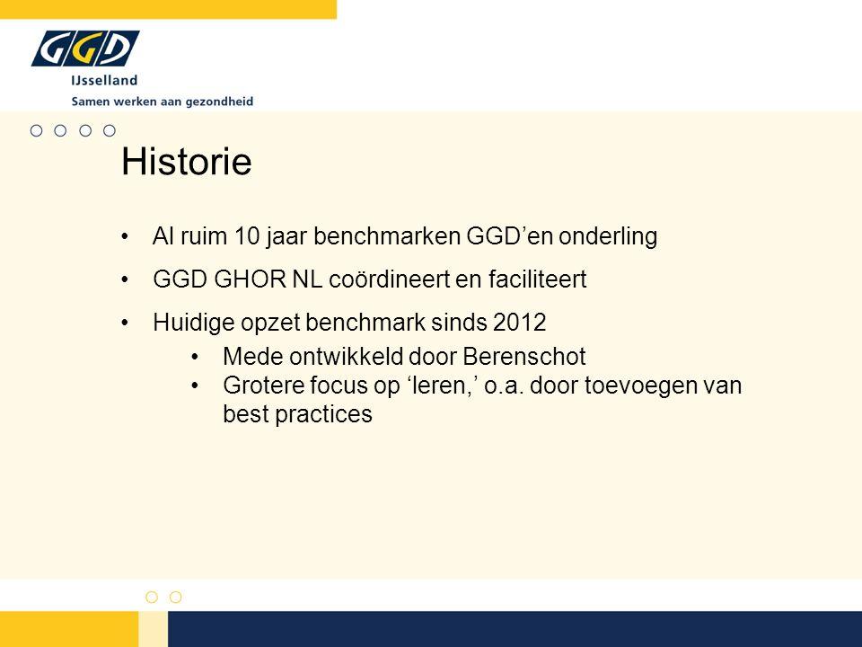 Al ruim 10 jaar benchmarken GGD'en onderling GGD GHOR NL coördineert en faciliteert Huidige opzet benchmark sinds 2012 Mede ontwikkeld door Berenschot Grotere focus op 'leren,' o.a.