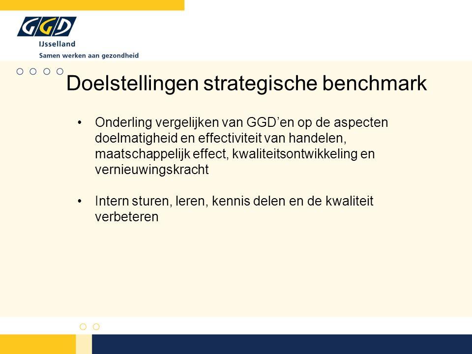 25 GGD'en 8 strategische indicatoren en 40 basisindicatoren (JGZ, AGZ, Gezondheidsbevordering, Bedrijfsvoering) Presentatie in een online tool Op basis van de indicatoren kunnen GGD'en zich onderling 'vergelijken' en kunnen best practices worden vastgesteld  leren van elkaar De benchmark in het kort