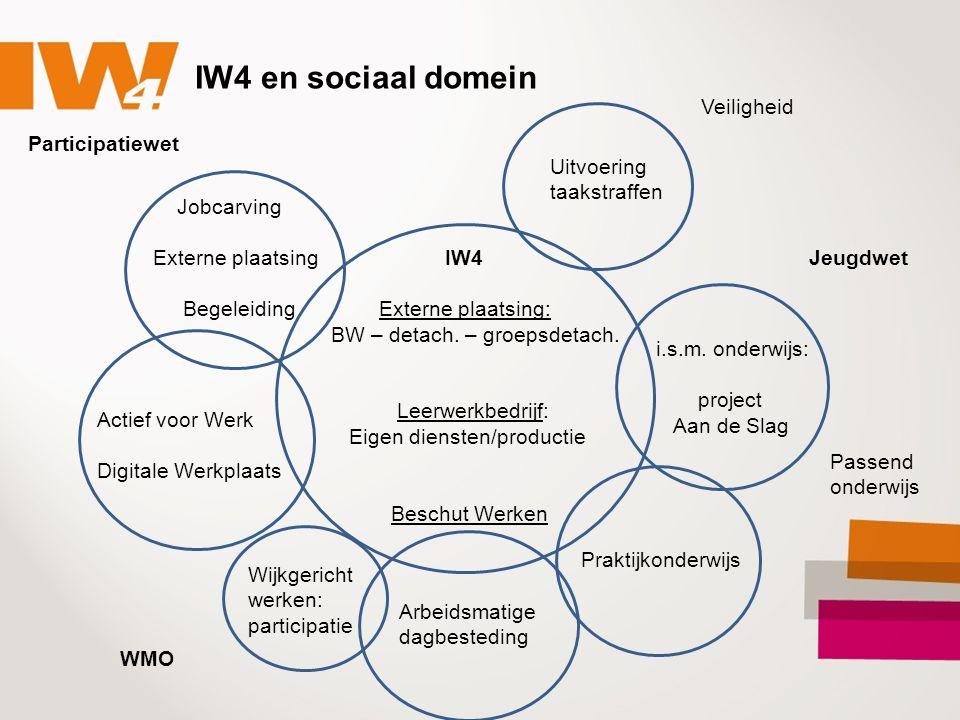 IW4 en sociaal domein IW4 Externe plaatsing: BW – detach. – groepsdetach. Leerwerkbedrijf: Eigen diensten/productie Beschut Werken Actief voor Werk Di