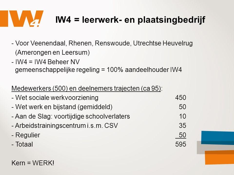 IW4 = leerwerk- en plaatsingbedrijf - Voor Veenendaal, Rhenen, Renswoude, Utrechtse Heuvelrug (Amerongen en Leersum) - IW4 = IW4 Beheer NV gemeenschappelijke regeling = 100% aandeelhouder IW4 Medewerkers (500) en deelnemers trajecten (ca 95): - Wet sociale werkvoorziening450 - Wet werk en bijstand (gemiddeld) 50 - Aan de Slag: voortijdige schoolverlaters 10 - Arbeidstrainingscentrum i.s.m.