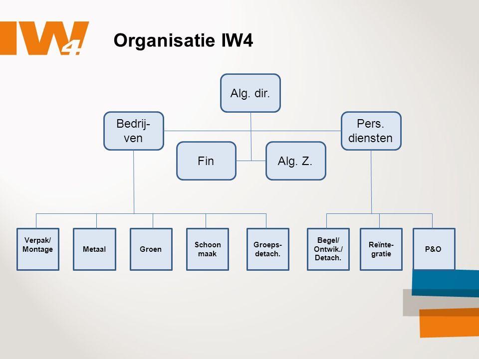 Organisatie IW4 Verpak/ MontageMetaalGroen Schoon maak Groeps- detach. Begel/ Ontwik./ Detach. Reïnte- gratie P&O Alg. dir. Bedrij- ven FinAlg. Z. Per