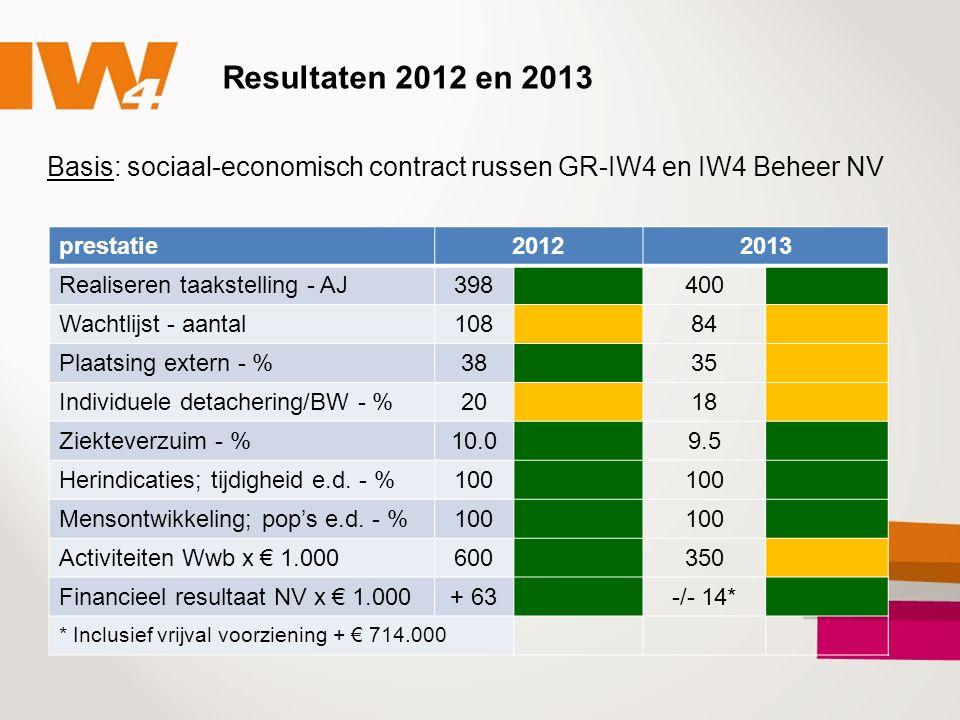 Resultaten 2012 en 2013 Basis: sociaal-economisch contract russen GR-IW4 en IW4 Beheer NV prestatie20122013 Realiseren taakstelling - AJ398400 Wachtlijst - aantal10884 Plaatsing extern - %3835 Individuele detachering/BW - %2018 Ziekteverzuim - %10.09.5 Herindicaties; tijdigheid e.d.
