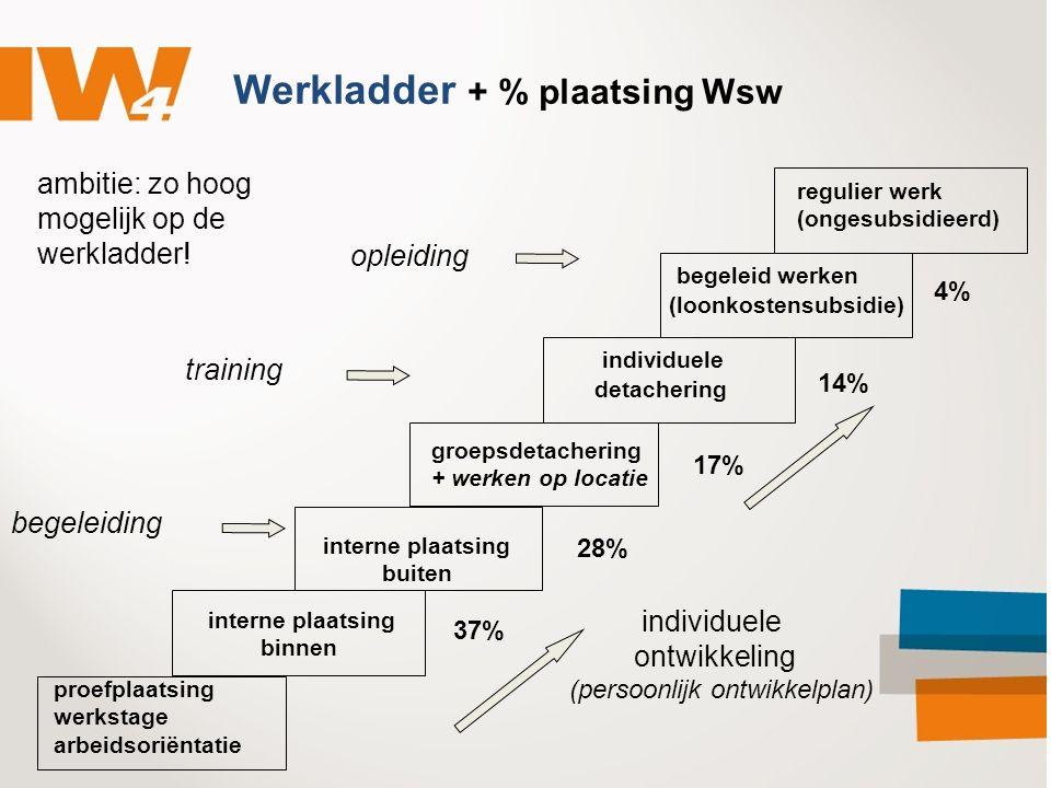 Werkladder + % plaatsing Wsw individuele ontwikkeling (persoonlijk ontwikkelplan) ambitie: zo hoog mogelijk op de werkladder! begeleiding training opl