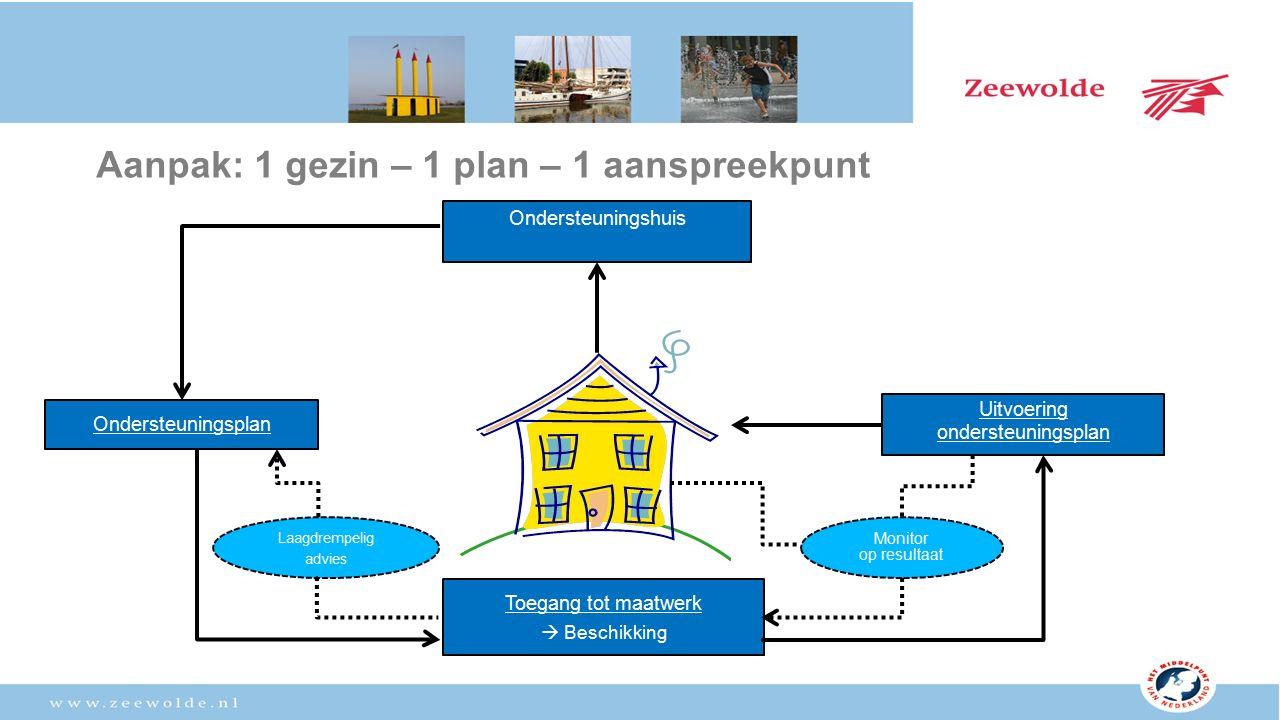 Aanpak: 1 gezin – 1 plan – 1 aanspreekpunt Ondersteuningshuis Toegang tot maatwerk  Beschikking Uitvoering ondersteuningsplan Ondersteuningsplan Monitor op resultaat Laagdrempelig advies