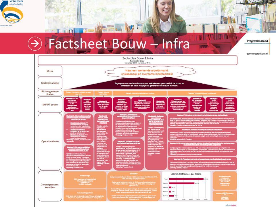 Factsheet Bouw – Infra