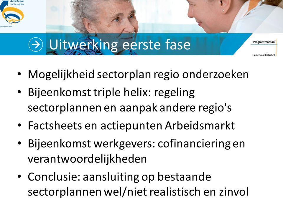 Uitwerking eerste fase Mogelijkheid sectorplan regio onderzoeken Bijeenkomst triple helix: regeling sectorplannen en aanpak andere regio's Factsheets