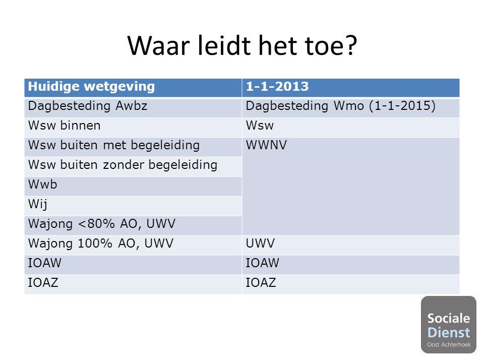 Huidige wetgeving1-1-2013 Dagbesteding AwbzDagbesteding Wmo (1-1-2015) Wsw binnenWsw Wsw buiten met begeleidingWWNV Wsw buiten zonder begeleiding Wwb Wij Wajong <80% AO, UWV Wajong 100% AO, UWVUWV IOAW IOAZ Waar leidt het toe