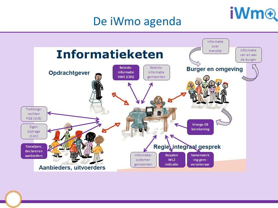 De iWmo agenda Informatie over transitie Informatie van en aan de burger Bepalen WLZ indicatie Samenwerk -ing gem - verzekeraar Vroege EB berekening Informatie- systemen gemeenten Trekkings- rechten PGB (SVB) Eigen bijdrage (CAK) Toewijzen, declareren aanbieders Beleids- informatie VWS (CBS) Beleids- informatie gemeenten