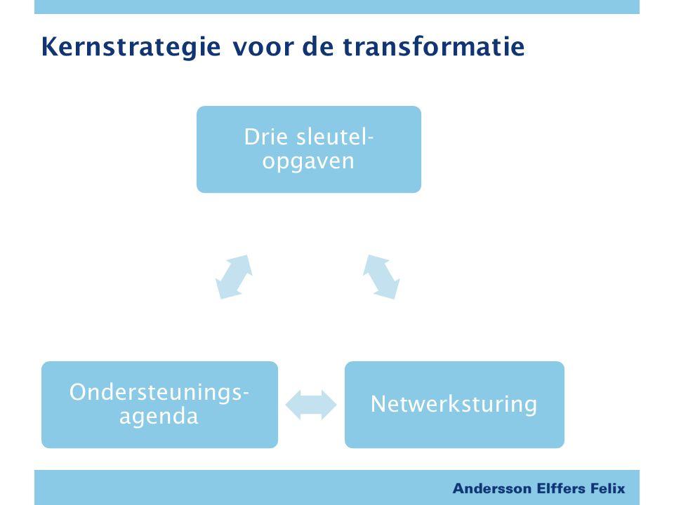 Kernstrategie voor de transformatie Drie sleutel- opgaven Netwerksturing Ondersteunings- agenda