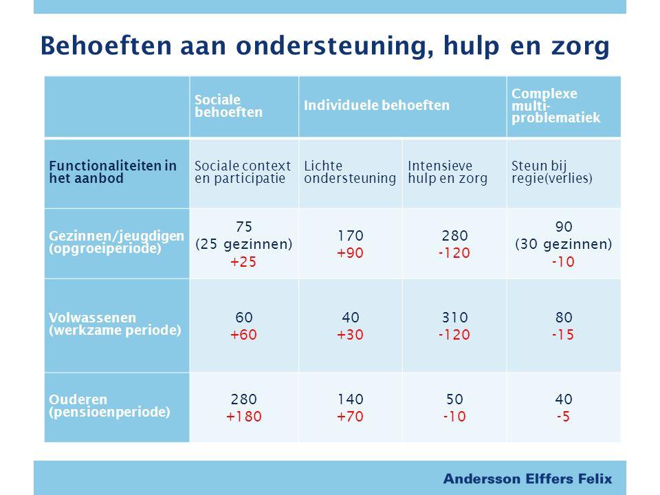 Behoeften aan ondersteuning, hulp en zorg Sociale behoeften Individuele behoeften Complexe multi- problematiek Functionaliteiten in het aanbod Sociale context en participatie Lichte ondersteuning Intensieve hulp en zorg Steun bij regie(verlies) Gezinnen/jeugdigen (opgroeiperiode) 75 (25 gezinnen) +25 170 +90 280 -120 90 (30 gezinnen) -10 Volwassenen (werkzame periode) 60 +60 40 +30 310 -120 80 -15 Ouderen (pensioenperiode) 280 +180 140 +70 50 -10 40 -5