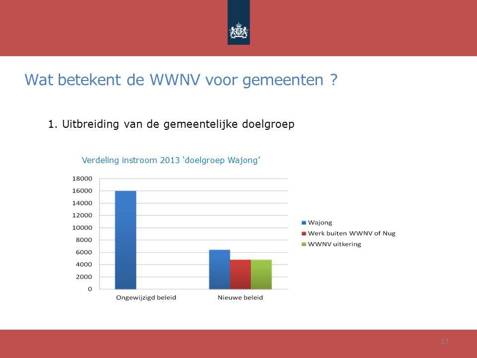 Wat betekent de WWNV voor gemeenten ? 17 1. Uitbreiding van de gemeentelijke doelgroep Verdeling instroom 2013 'doelgroep Wajong'
