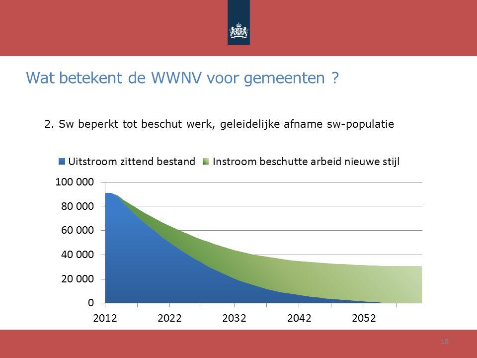 Wat betekent de WWNV voor gemeenten ? 18 2. Sw beperkt tot beschut werk, geleidelijke afname sw-populatie