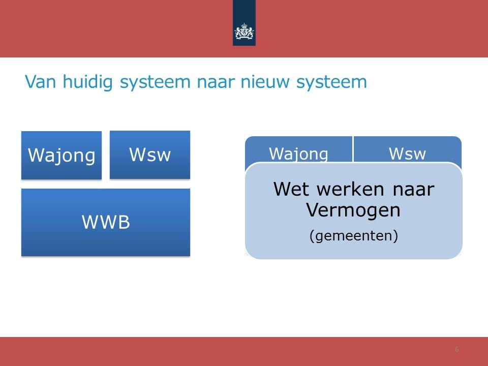 Van huidig systeem naar nieuw systeem 6 Wajong Wsw WWB Wajong Wsw Wet werken naar Vermogen (gemeenten)