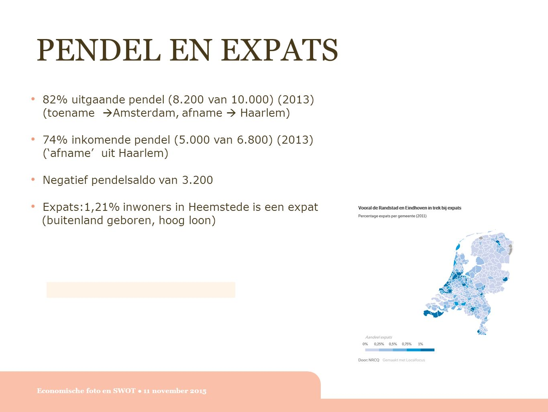 PENDEL EN EXPATS Economische foto en SWOT ● 11 november 2015 82% uitgaande pendel (8.200 van 10.000) (2013) (toename  Amsterdam, afname  Haarlem) 74% inkomende pendel (5.000 van 6.800) (2013) ('afname' uit Haarlem) Negatief pendelsaldo van 3.200 Expats:1,21% inwoners in Heemstede is een expat (buitenland geboren, hoog loon)