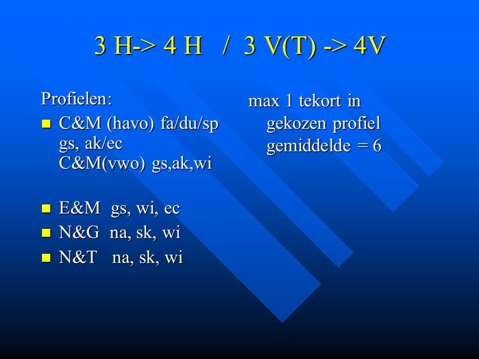 3 H-> 4 H / 3 V(T) -> 4V Profielen: C&M (havo) fa/du/sp gs, ak/ec C&M(vwo) gs,ak,wi C&M (havo) fa/du/sp gs, ak/ec C&M(vwo) gs,ak,wi E&M gs, wi, ec E&M gs, wi, ec N&G na, sk, wi N&G na, sk, wi N&T na, sk, wi N&T na, sk, wi max 1 tekort in gekozen profiel gemiddelde = 6