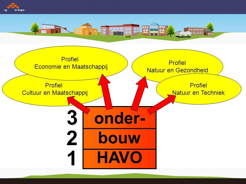onder- bouw HAVO 3 2 1 Profiel Cultuur en Maatschappij Profiel Economie en Maatschappij Profiel Natuur en Gezondheid Profiel Natuur en Techniek