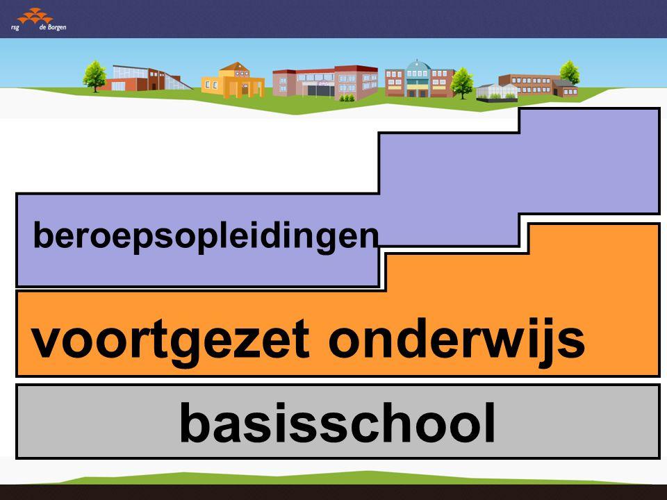 basisschool VMBO voorbereidend middelbaar beroepsonderwijs HAVO hoger algemeen vormend onderwijs VWO voor- bereidend weten- schappelijk onderwijs PRO praktijk onderwijs