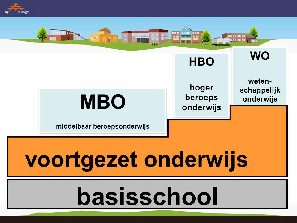 MBO middelbaar beroepsonderwijs HBO hoger beroeps onderwijs WO weten- schappelijk onderwijs VMBO voorbereidend middelbaar beroepsonderwijs HAVO hoger algemeen vormend onderwijs VWO voor- bereidend weten schappelijk onderwijs PRO praktijk onderwijs basisschool