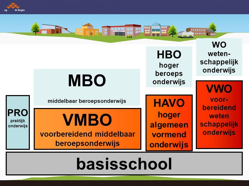 VMBO voorbereidend middelbaar beroepsonderwijs HAVO hoger algemeen vormend onderwijs VWO voor- bereidend weten- schappelijk onderwijs PRO praktijk onderwijs
