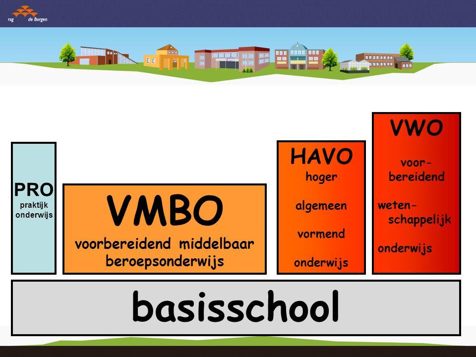 VMBO voorbereidend middelbaar beroepsonderwijs HAVO hoger algemeen vormend onderwijs VWO voor- bereidend weten- schappelijk onderwijs PRO praktijk ond