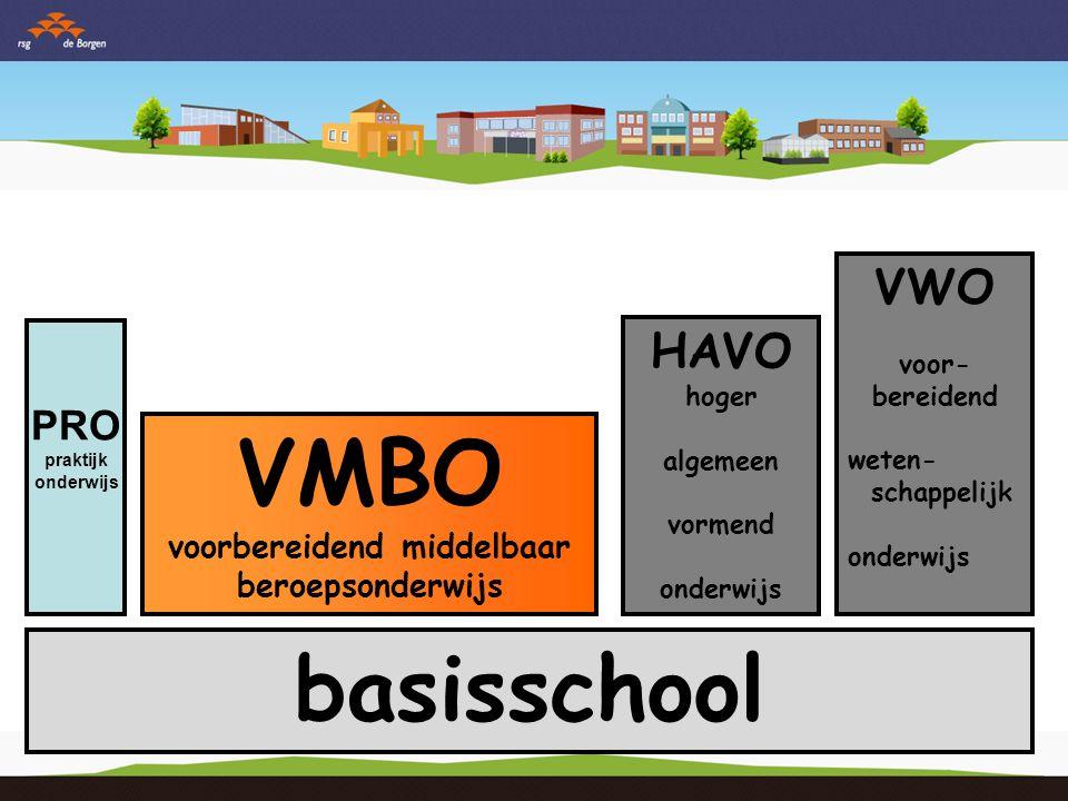 basisschool VMBO voorbereidend middelbaar beroepsonderwijs HAVO hoger algemeen vormend onderwijs VWO voor- bereidend weten- schappelijk onderwijs PRO