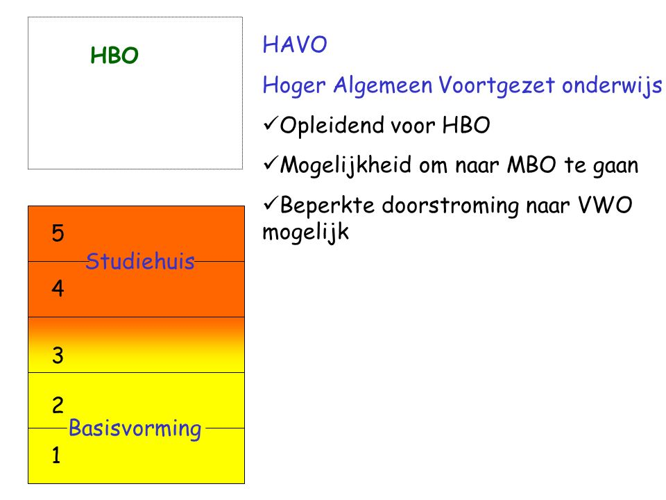Hoger Algemeen Voortgezet onderwijs Opleidend voor HBO Mogelijkheid om naar MBO te gaan Beperkte doorstroming naar VWO mogelijk HBO 5 4 Studiehuis 3 2 1 Basisvorming