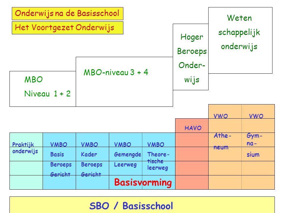 Het VMBO na leerjaar 2 of 3 De leerlingen kiezen na de basisvorming uit de volgende 4 sectoren: LandbouwEconomieZorg en welzijn Techniek