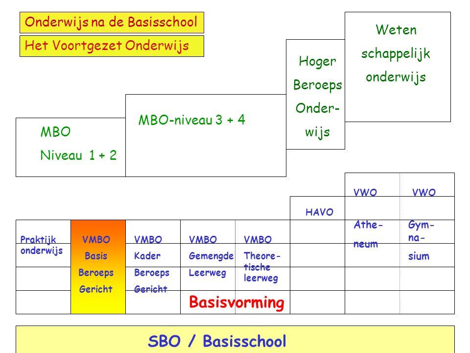 Het VMBO De basisberoepsgerichte leerweg Opleiding voor niveau 2 van het MBO Vier algemene vakken en een beroepsgericht programma Voor leerlingen die willen leren door te doen (16 uur beroepsgericht in de leerjaren 3 en 4) Eventueel mogelijkheid tot LWOO en / of in bovenbouw leerwerktrajecten MBO Niveau 1 + 2 Basisvorming 2 1 Bovenbouw 4 3