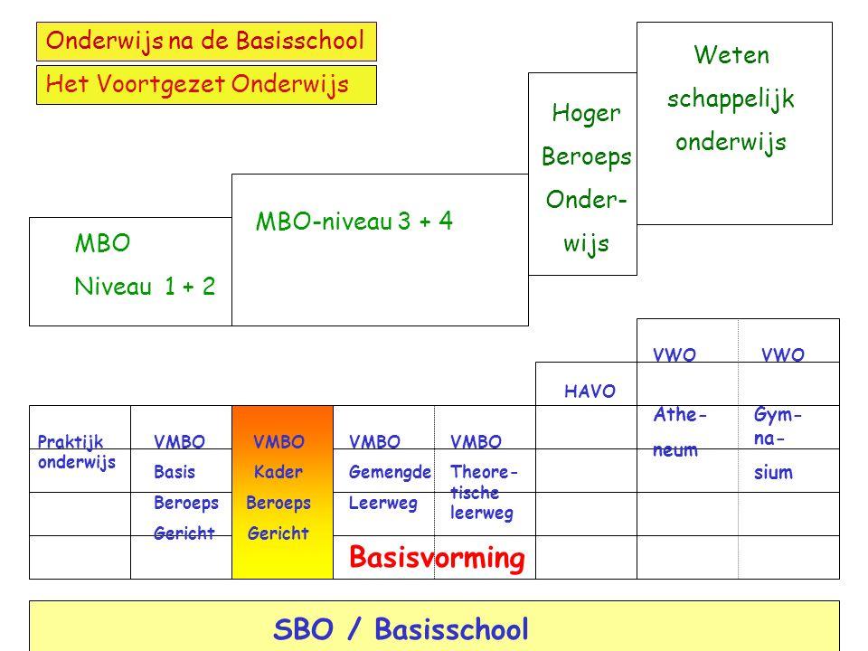 VMBO De kaderberoepsgerichte leerweg Opleiding voor niveau 3 en 4 van het MBO Vier algemene vakken en een beroepsgericht programma Voor leerlingen die willen leren door te doen (12 uur beroepsgericht in zowel de leerjaren 3 als 4) Eventueel mogelijkheid tot LWOO MBO Niveau 3 en 4 Basisvorming 2 1 Bovenbouw 4 3