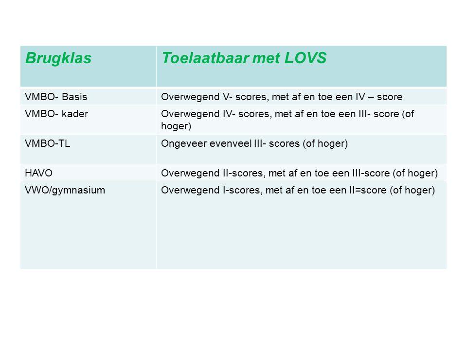 BrugklasToelaatbaar met LOVS VMBO- BasisOverwegend V- scores, met af en toe een IV – score VMBO- kaderOverwegend IV- scores, met af en toe een III- score (of hoger) VMBO-TLOngeveer evenveel III- scores (of hoger) HAVOOverwegend II-scores, met af en toe een III-score (of hoger) VWO/gymnasiumOverwegend I-scores, met af en toe een II=score (of hoger)