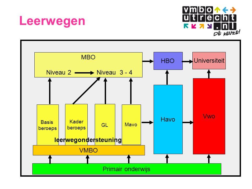 Sectoren Basis beroeps GL/ Mavo Kader beroeps VMBO Groen/Landbouw Economie Zorg en Welzijn Techniek