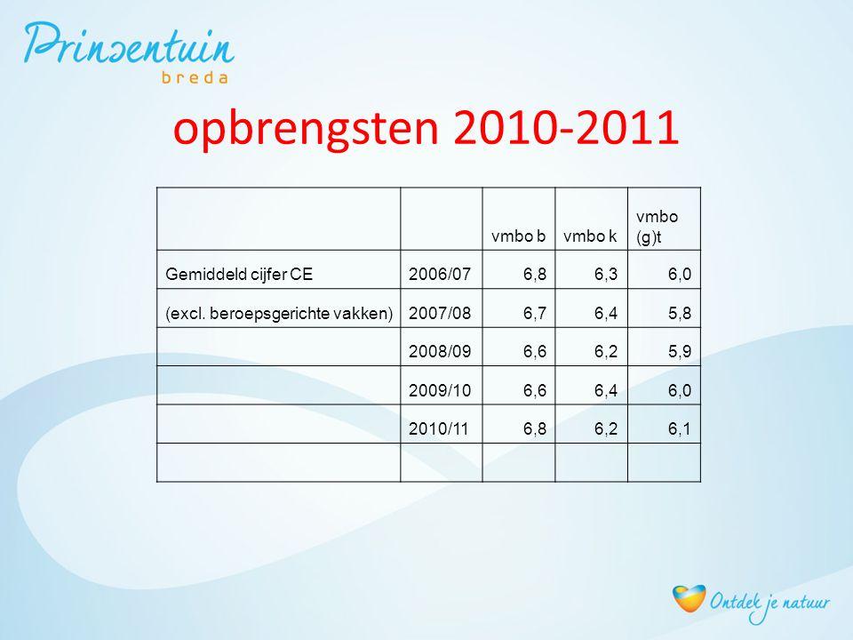 opbrengsten 2010-2011 vmbo bvmbo k vmbo (g)t Gemiddeld cijfer CE2006/076,86,36,0 (excl.
