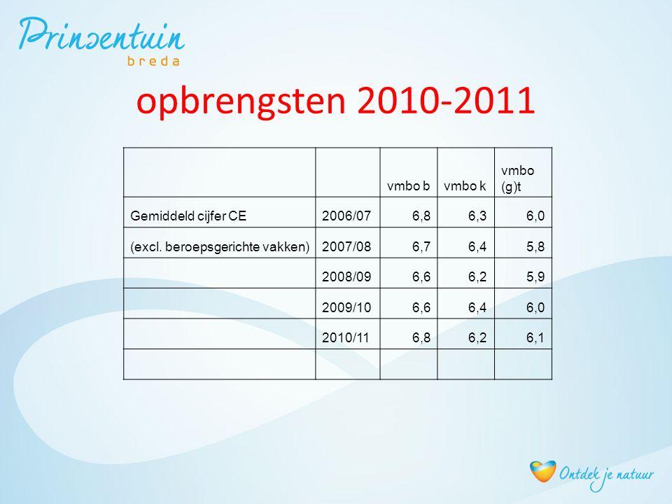 opbrengsten 2010-2011 vmbo bvmbo k vmbo (g)t Gemiddeld cijfer CE2006/076,86,36,0 (excl. beroepsgerichte vakken)2007/086,76,45,8 2008/096,66,25,9 2009/