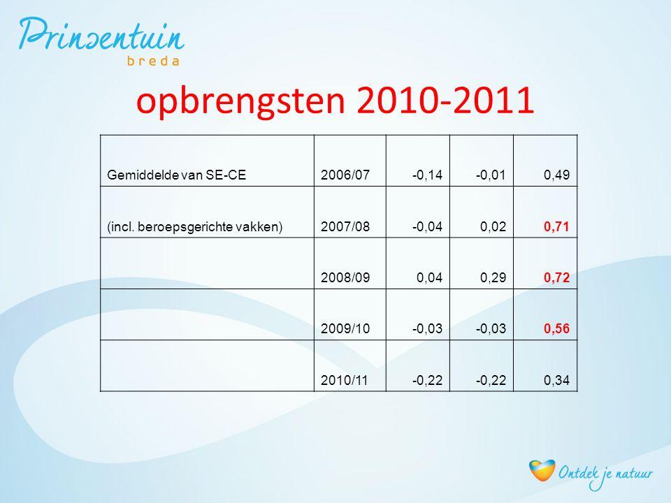 opbrengsten 2010-2011 Gemiddelde van SE-CE2006/07-0,14-0,010,49 (incl. beroepsgerichte vakken)2007/08-0,040,020,71 2008/090,040,290,72 2009/10-0,03 0,