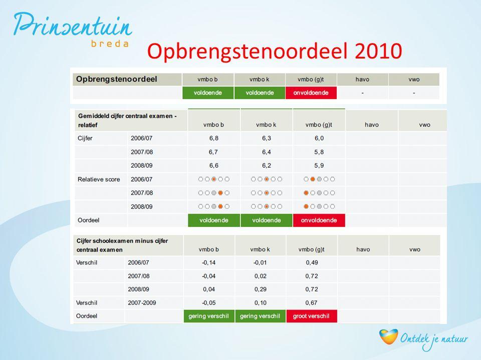 Resultaten GL Verschil SE-CE te groot Cijfers CE te laag Onderbouw versus bovenbouw