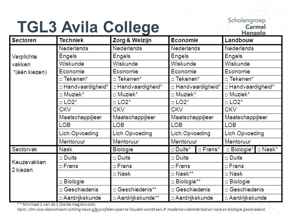 TGL3 Avila College SectorenTechniekZorg & WelzijnEconomieLandbouw Verplichte vakken *(één kiezen) Nederlands Engels Wiskunde Economie □ Tekenen* □ Han