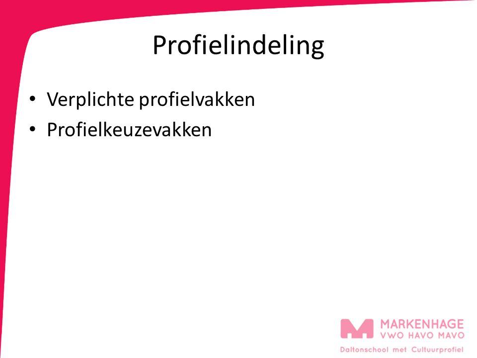 Profielindeling Verplichte profielvakken Profielkeuzevakken
