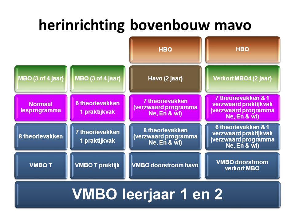 herinrichting bovenbouw mavo VMBO leerjaar 1 en 2 VMBO T 8 theorievakken Normaal lesprogramma MBO (3 of 4 jaar) VMBO T praktijk 7 theorievakken 1 praktijkvak 7 theorievakken 1 praktijkvak 6 theorievakken 1 praktijkvak 6 theorievakken 1 praktijkvak MBO (3 of 4 jaar) VMBO doorstroom havo 8 theorievakken (verzwaard programma Ne, En & wi) 7 theorievakken (verzwaard programma Ne, En & wi) Havo (2 jaar) HBO VMBO doorstroom verkort MBO 6 theorievakken & 1 verzwaard praktijkvak (verzwaard programma Ne, En & wi) 7 theorievakken & 1 verzwaard praktijkvak (verzwaard programma Ne, En & wi) Verkort MBO4 (2 jaar) HBO