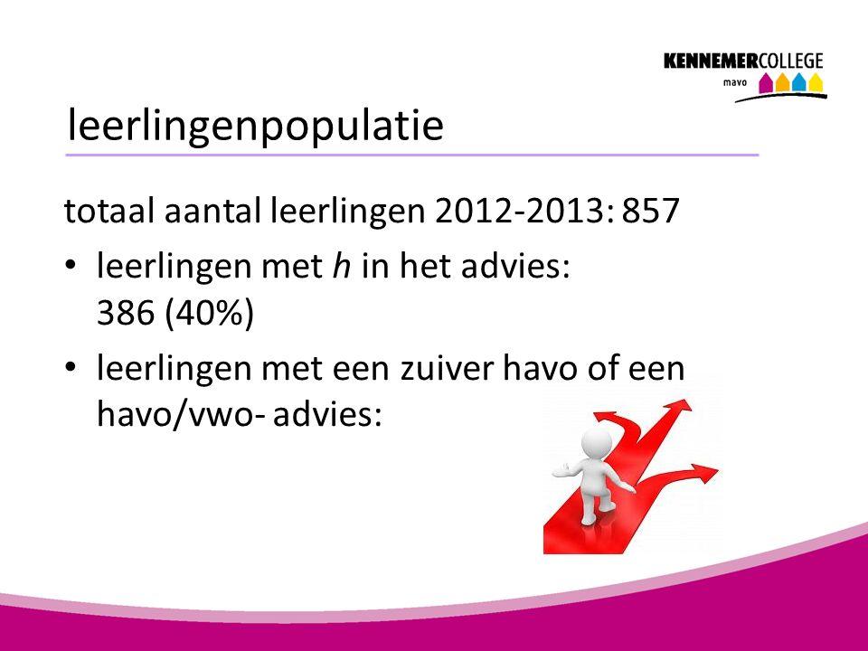 leerlingenpopulatie totaal aantal leerlingen 2012-2013: 857 leerlingen met h in het advies: 386 (40%) leerlingen met een zuiver havo of een havo/vwo- advies: