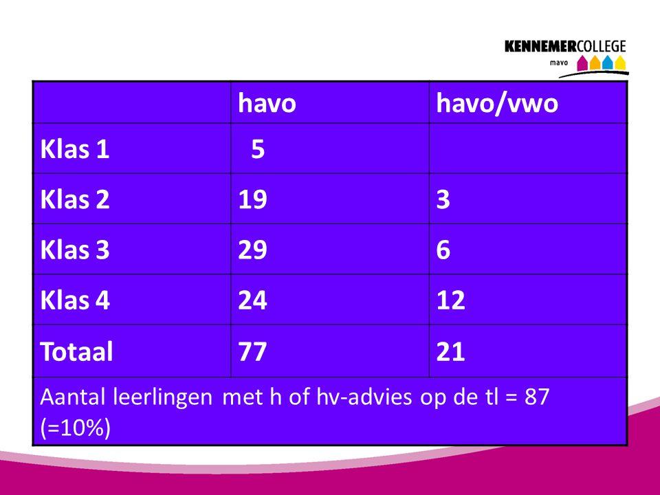 havohavo/vwo Klas 1 5 Klas 2193 Klas 3296 Klas 42412 Totaal7721 Aantal leerlingen met h of hv-advies op de tl = 87 (=10%)