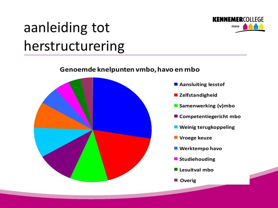 doel herstructurering Verbetering doorstroom mbo en havo Leerlingen de mogelijkheid bieden om naast de havo binnen 2 of 3 jaar door te stromen naar het hbo