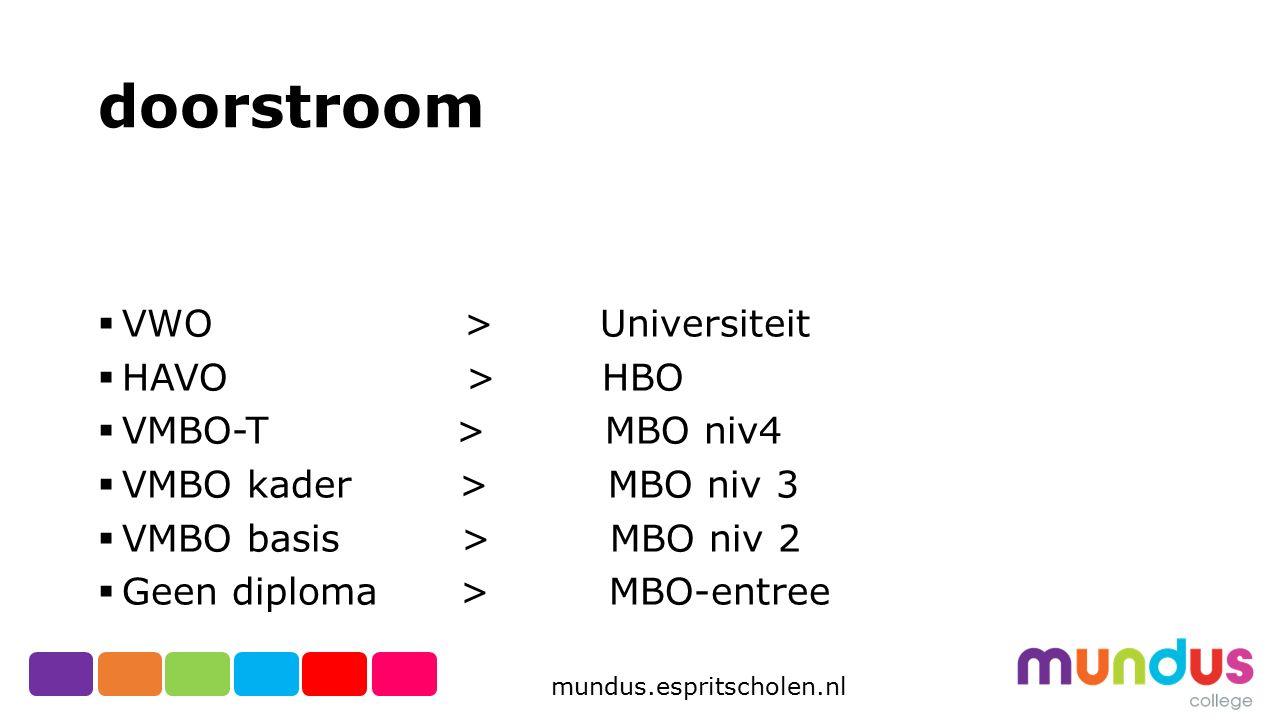mundus.espritscholen.nl MVI Media Vormgeving en ICT Modules binnen het profiel MVI:  Module 1 Audiovisuele vormgeving en productie,  Module 2 2D en 3D vormgeving en productie  Module 3 ICT  Module 4 Interactieve vormgeving en productie