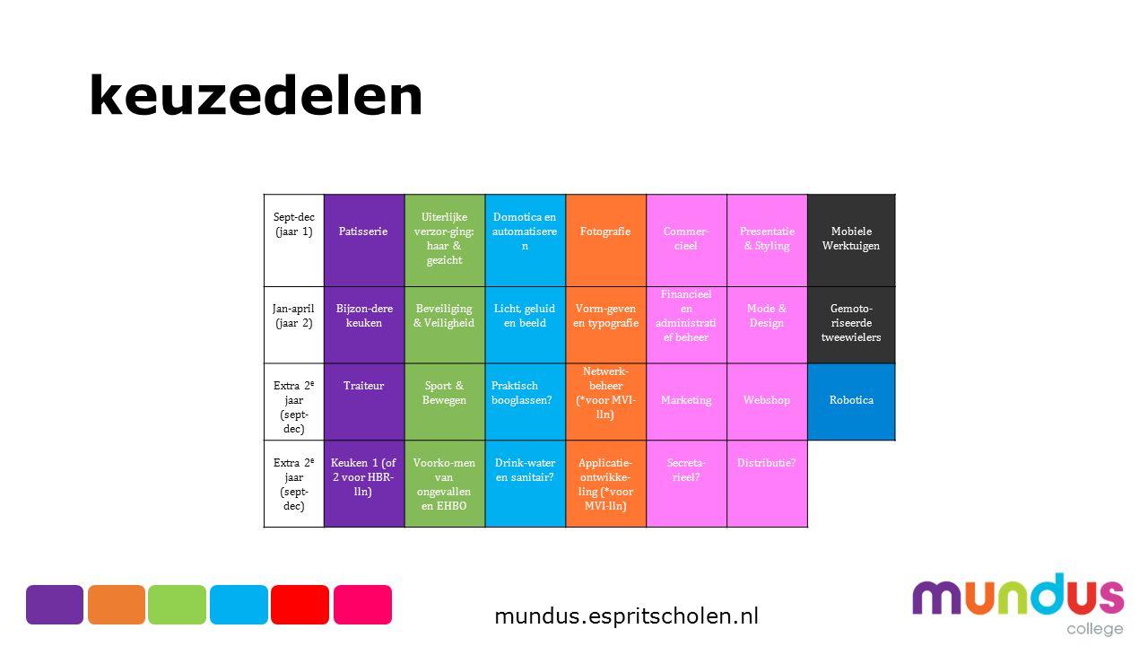 mundus.espritscholen.nl Economie en ondernemen in alle profielen te kiezen