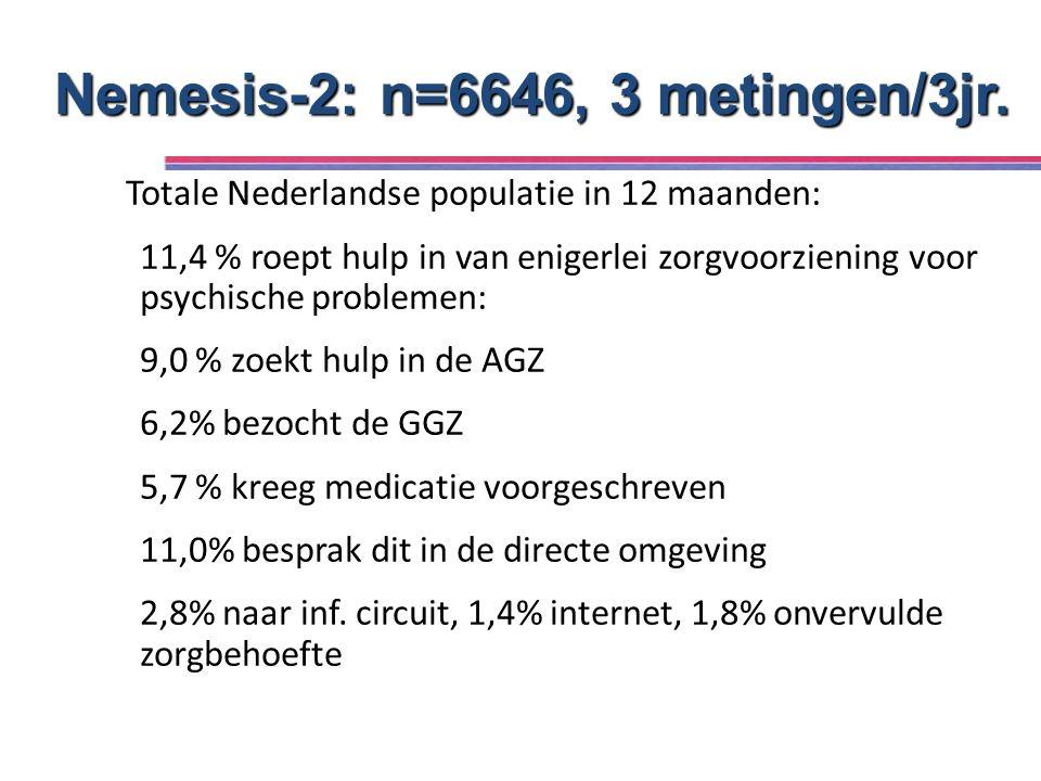 Totale Nederlandse populatie in 12 maanden: 11,4 % roept hulp in van enigerlei zorgvoorziening voor psychische problemen: 9,0 % zoekt hulp in de AGZ 6,2% bezocht de GGZ 5,7 % kreeg medicatie voorgeschreven 11,0% besprak dit in de directe omgeving 2,8% naar inf.
