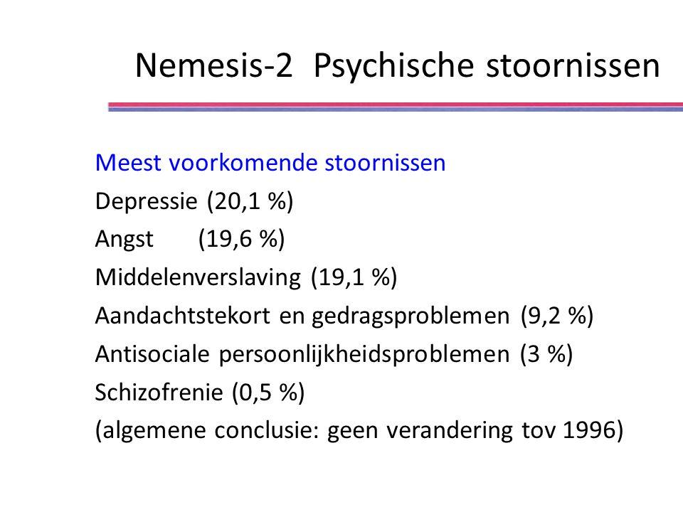 Nemesis-2 Psychische stoornissen Meest voorkomende stoornissen Depressie (20,1 %) Angst (19,6 %) Middelenverslaving (19,1 %) Aandachtstekort en gedragsproblemen (9,2 %) Antisociale persoonlijkheidsproblemen (3 %) Schizofrenie (0,5 %) (algemene conclusie: geen verandering tov 1996)